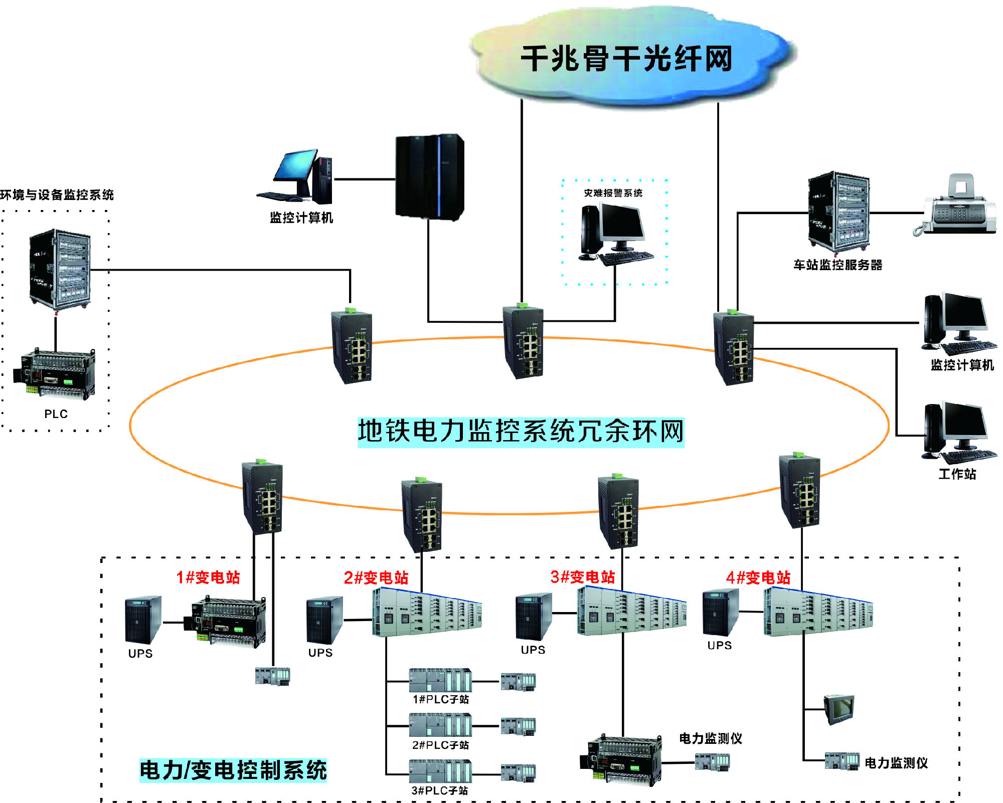 【2千兆光+8千兆电环网自愈型光纤交换机中性/saicom